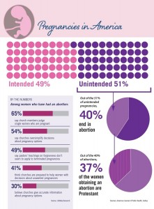 sad abortion statistics